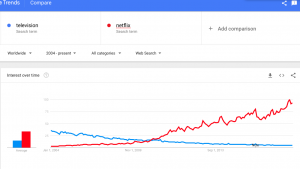 Google trends netflix vs television