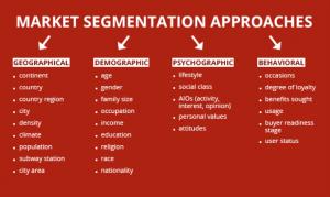 Marketing segmenation