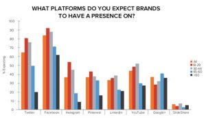 People expect brands to be on social media statistics