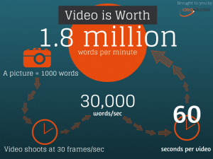 A picture says more than a thousand words, a videos is worth 1.8 million words