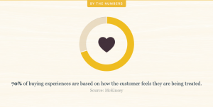Emotions in Marketing statistics
