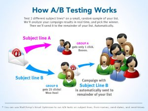 A/b testing in marketing