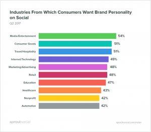 Brand personality social media