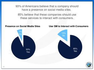 Customers expect brands to use social media