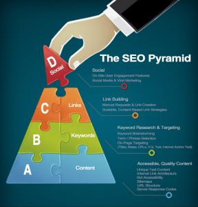 SEO pyramid