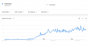 Livestreaming Google trends