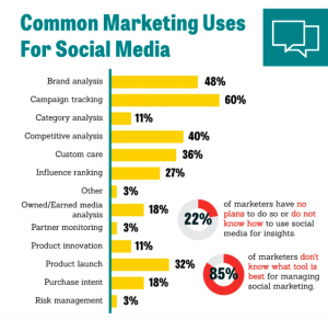 Common marketing uses for social media