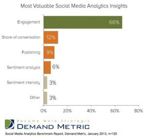 Most valuable social media analytics insights
