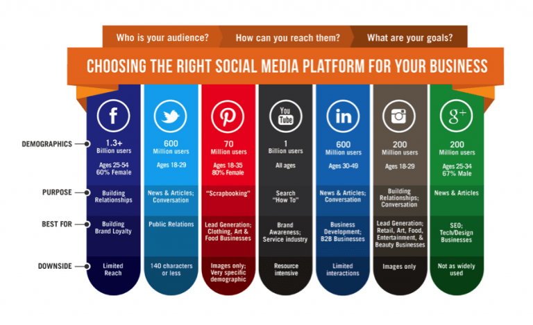 Choose the right social media platform