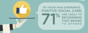 71% of people who have a positive brand experience will recommend that brand to others