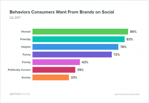 Behaviours consumers want from brands on social media