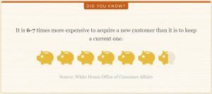 More expensive to acquire a new customer than to keep an existing one