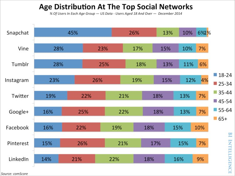 Social media age distribution