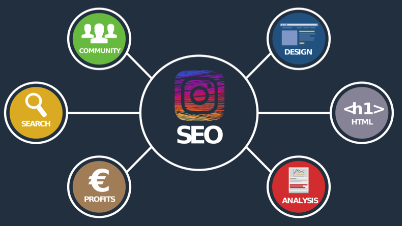 How to Make The Best Use Of Instagram For SEO