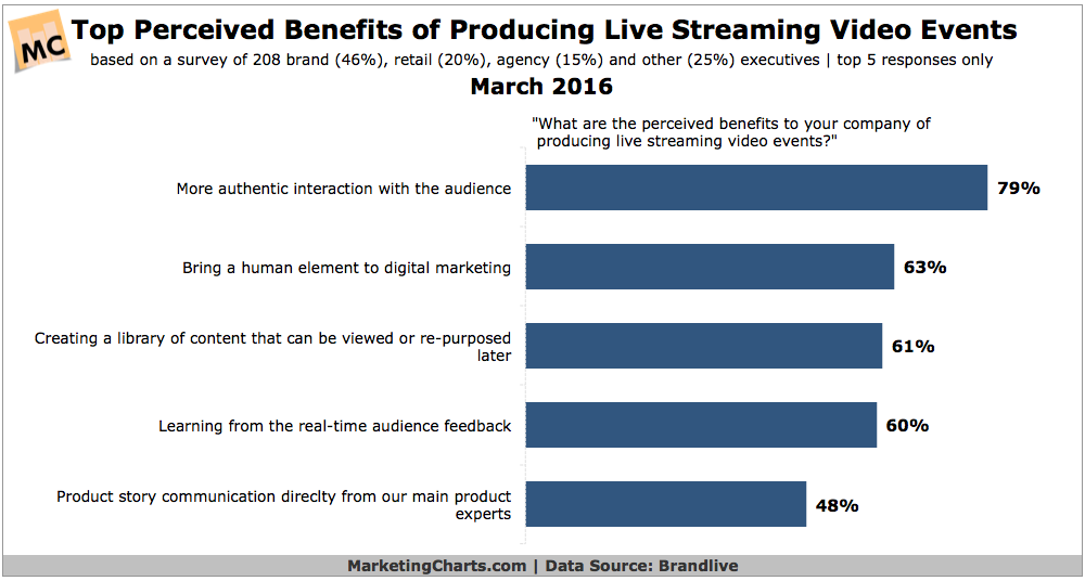 Live streaming marketing