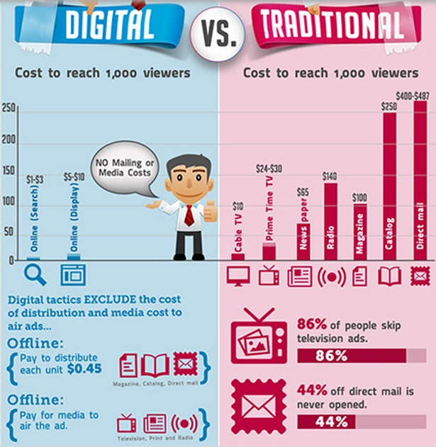 Digital marketing vs traditional