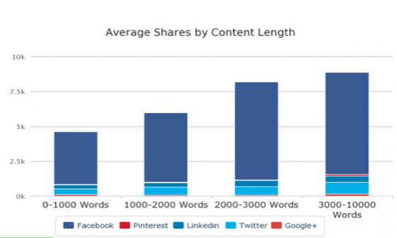 10 Simple Tips to Boost Your Content Shares