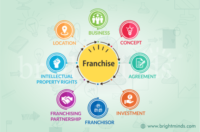 Running a Franchise While Keeping Your Job