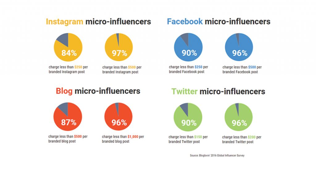 Influencer marketing types