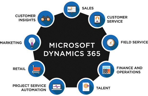 How Microsoft Dynamics 365 works?